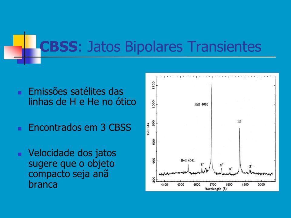 CBSS: Jatos Bipolares Transientes Emissões satélites das linhas de H e He no ótico Encontrados em 3 CBSS Velocidade dos jatos sugere que o objeto comp