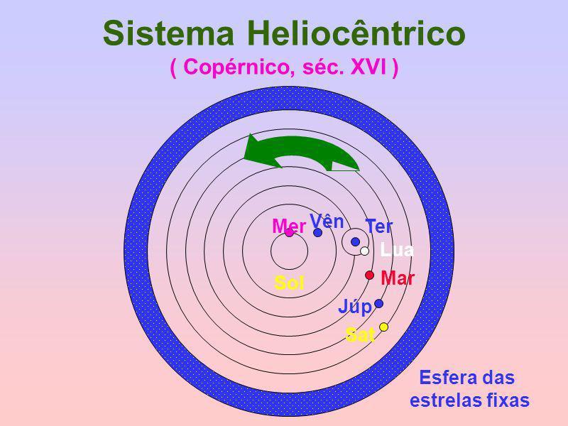 Sistema Heliocêntrico ( Copérnico, séc. XVI ) Esfera das estrelas fixas Ter Lua Mer Vên Sol Mar Júp Sat