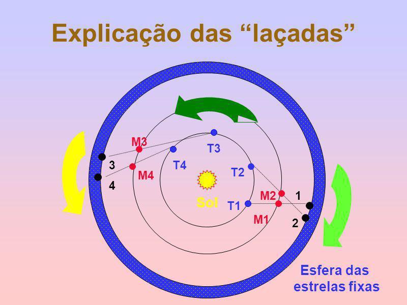 Explicação das laçadas Esfera das estrelas fixas Sol T2 T1 M1 M2 2 1 T3 T4 M3 M4 3 4