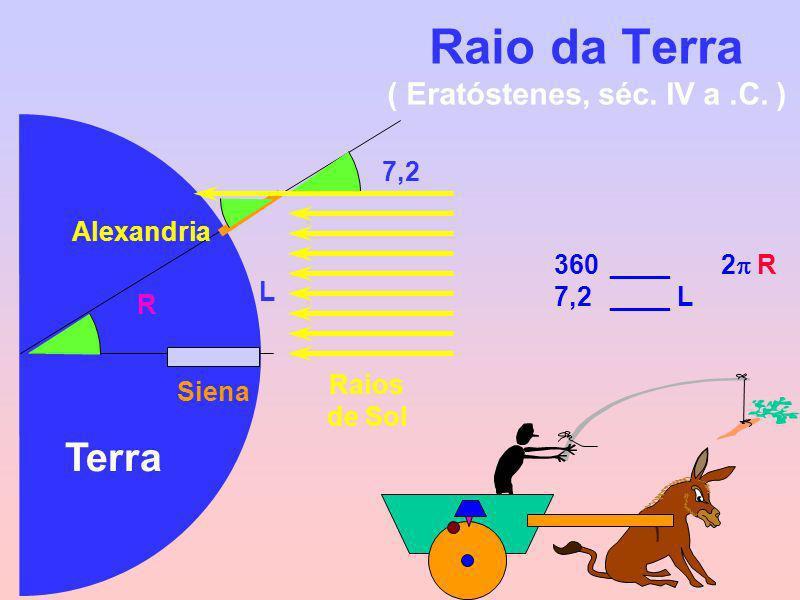 Raio da Terra ( Eratóstenes, séc. IV a.C. ) Raios de Sol 7,2 L Alexandria Siena R 360____2 R 7,2____ L Terra