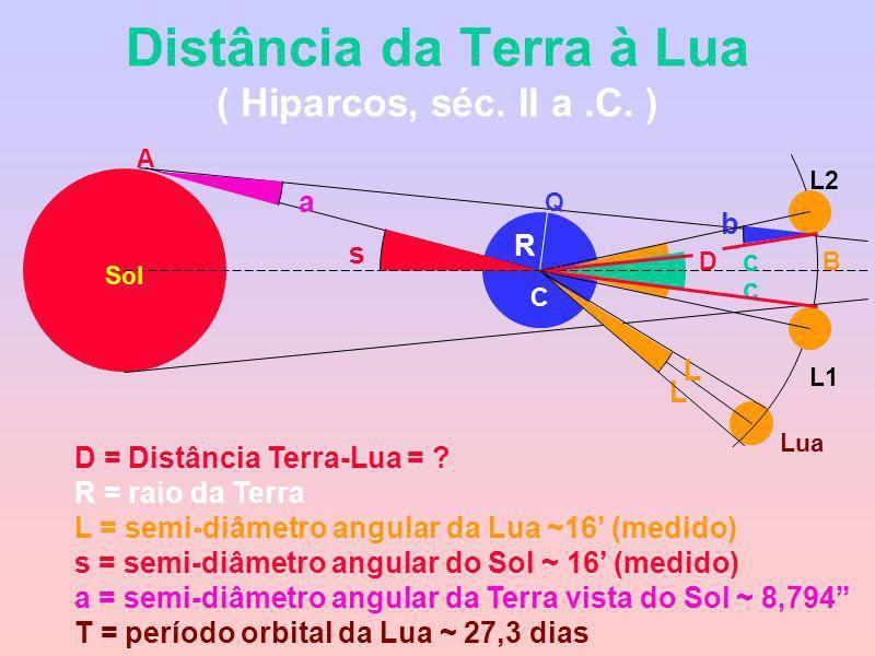 Distância da Terra à Lua ( Hiparcos, séc. II a.C. ) s a b c c L L R L1 L2 A B C Sol Lua Q D D = Distância Terra-Lua = ? R = raio da Terra L = semi-diâ