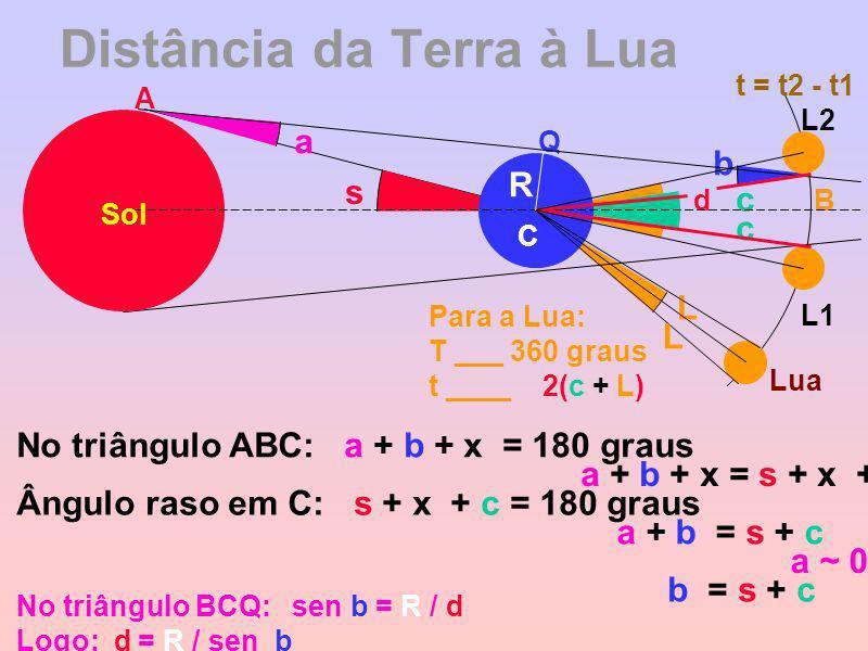 Distância da Terra à Lua s a b c c L L1 L2 A B Lua Q d R C Sol L Para a Lua: T ___ 360 graus t ____ 2(c + L) No triângulo ABC: a + b + x = 180 graus Â
