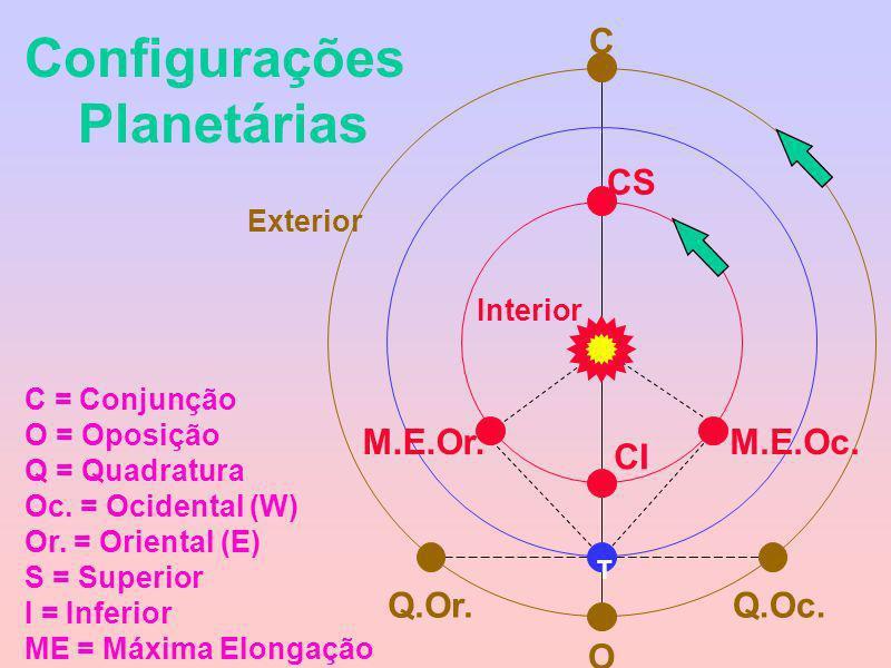 Configurações Planetárias O C Q.Oc.Q.Or. CS CI M.E.Oc.M.E.Or. C = Conjunção O = Oposição Q = Quadratura Oc. = Ocidental (W) Or. = Oriental (E) S = Sup