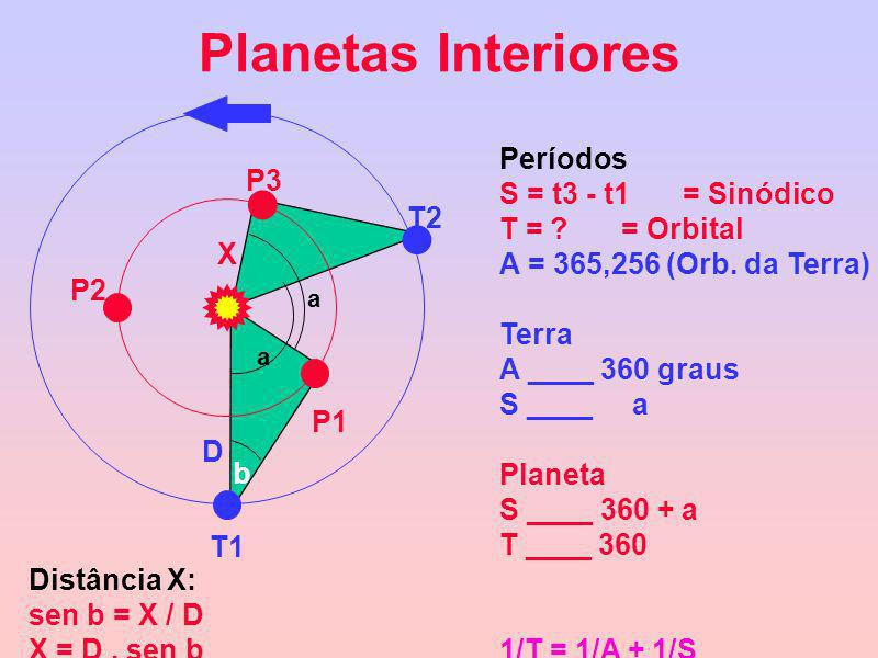 Planetas Interiores a a T1 T2 P1 P3 P2 D X b Distância X: sen b = X / D X = D. sen b Períodos S = t3 - t1= Sinódico T = ? = Orbital A = 365,256 (Orb.