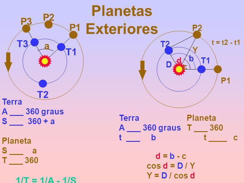 Planetas Exteriores T1 T3 P1 P3 T2 P2 a Terra A ___ 360 graus S ___ 360 + a Planeta S ___ a T ___ 360 1/T = 1/A - 1/S T1 P1 T2 P2 b c d D Y TerraPlane