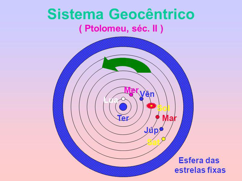 Posição de Mercúrio e de Vênus em relação ao Sol Vênus após o pôr-do-sol Vênus antes do nascer do Sol Leste Oeste