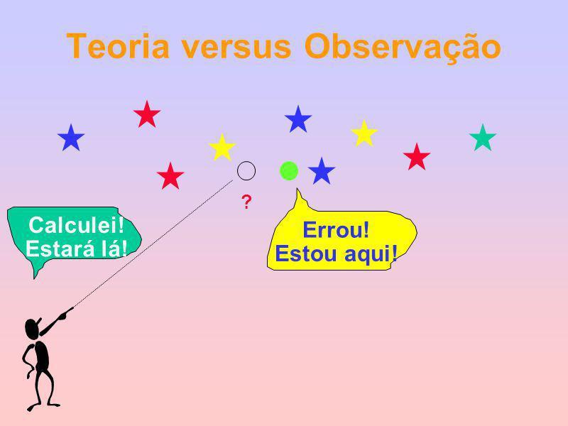 Teoria versus Observação Calculei! Estará lá! ? Errou! Estou aqui!