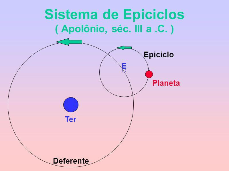 Sistema de Epiciclos ( Apolônio, séc. III a.C. ) Ter Planeta E Deferente Epiciclo