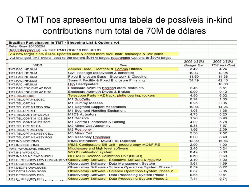 O TMT nos apresentou uma tabela de possíveis in-kind contributions num total de 70M de dólares