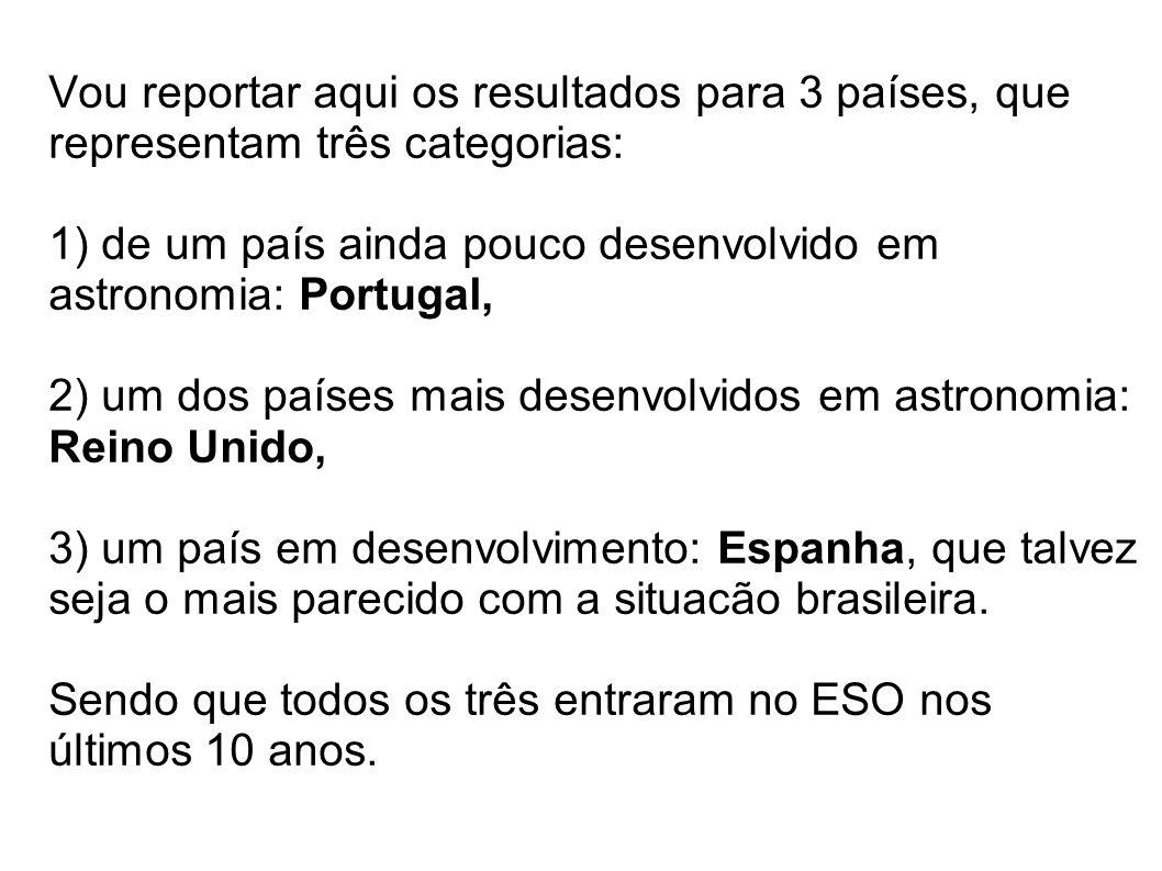 Vou reportar aqui os resultados para 3 países, que representam três categorias: 1) de um país ainda pouco desenvolvido em astronomia: Portugal, 2) um dos países mais desenvolvidos em astronomia: Reino Unido, 3) um país em desenvolvimento: Espanha, que talvez seja o mais parecido com a situacão brasileira.