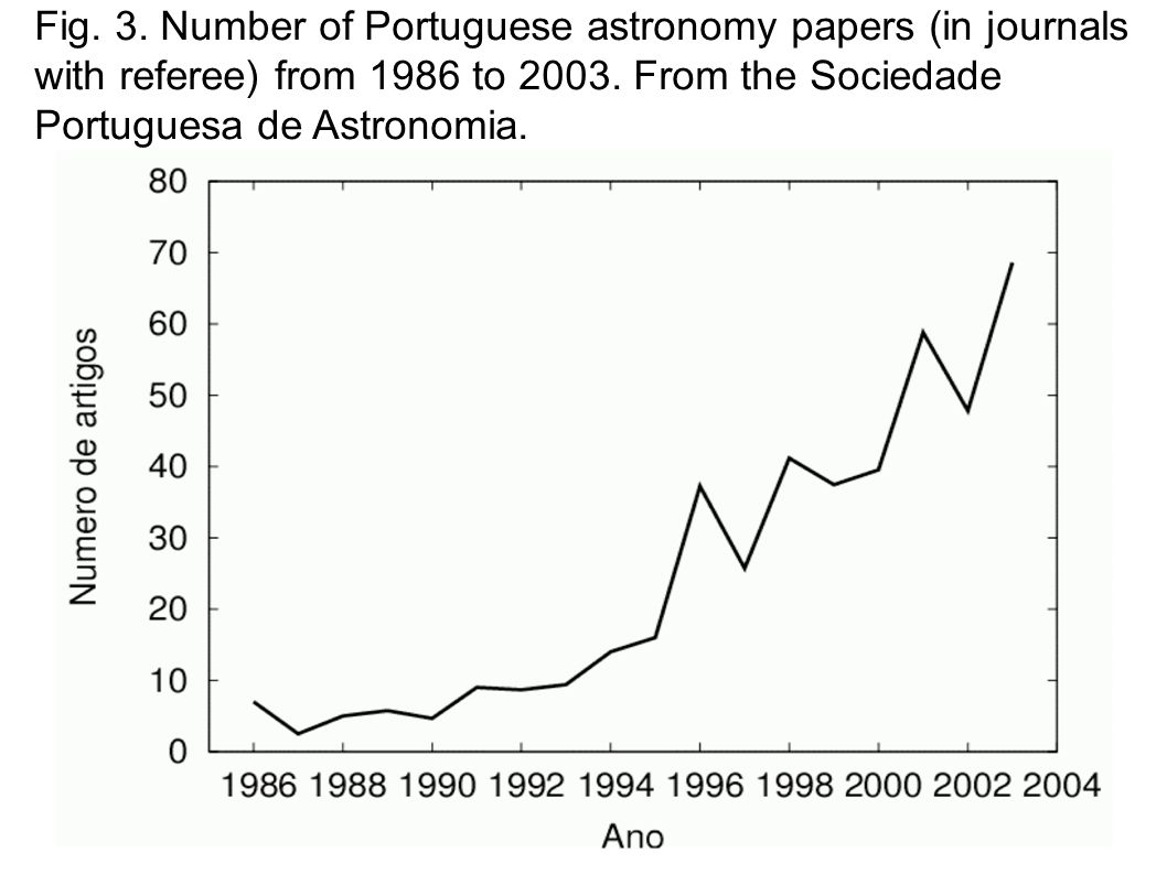 Fig. 3. Number of Portuguese astronomy papers (in journals with referee) from 1986 to 2003.