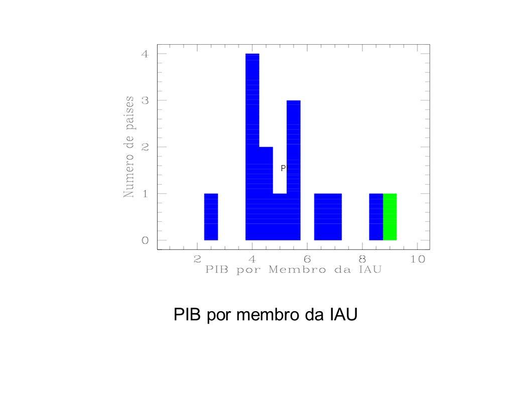 PI PIB por membro da IAU