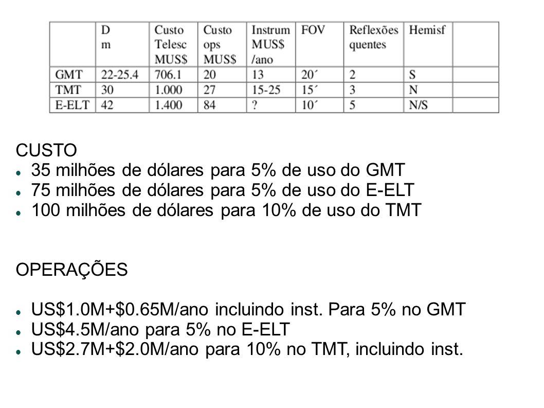 Tabela comparativa CUSTO 35 milhões de dólares para 5% de uso do GMT 75 milhões de dólares para 5% de uso do E-ELT 100 milhões de dólares para 10% de uso do TMT OPERAÇÕES US$1.0M+$0.65M/ano incluindo inst.
