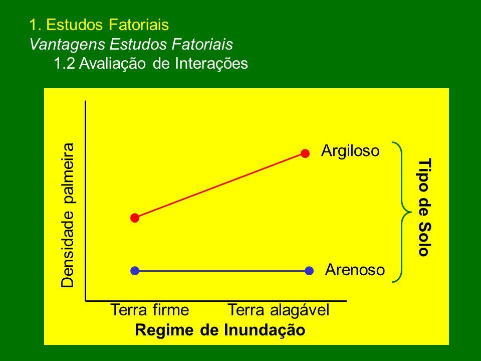 1. Estudos Fatoriais Vantagens Estudos Fatoriais 1.2 Avaliação de Interações Densidade palmeira Terra firme Terra alagável Regime de Inundação Arenoso