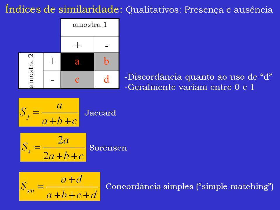 Índices de similaridade: Qualitativos: Presença e ausência amostra 1 +- +ab -cd amostra 2 Concordância simples (simple matching) Sorensen Jaccard -Dis