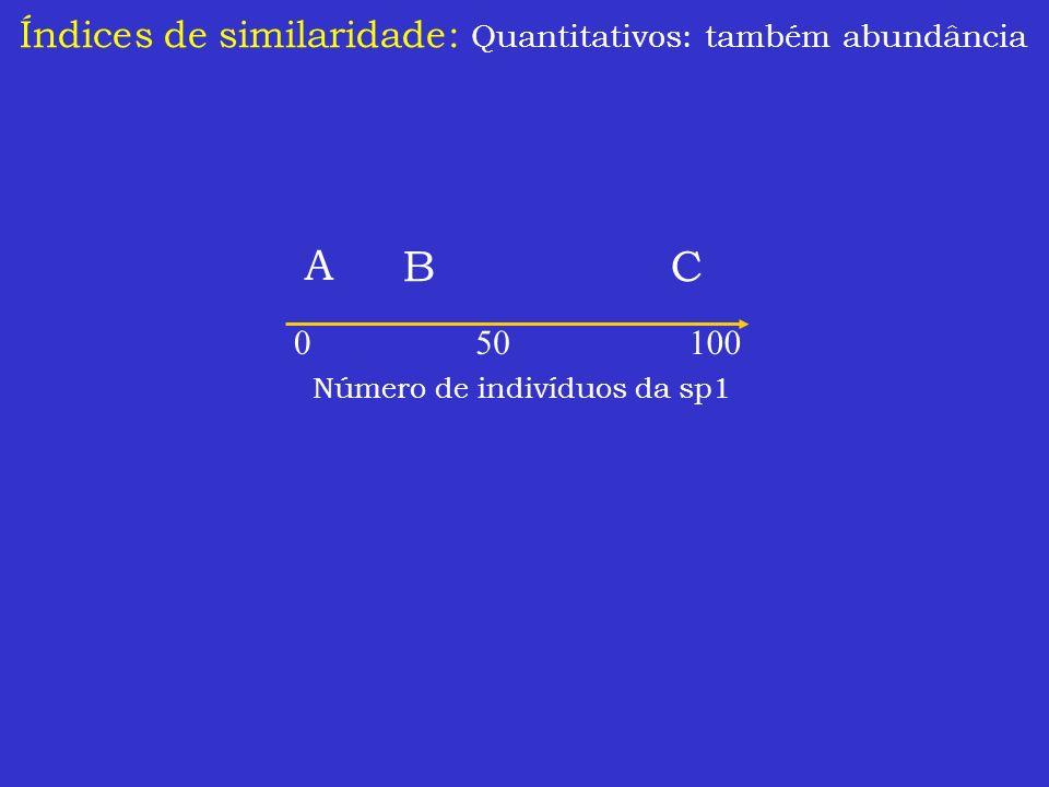 Índices de similaridade: Quantitativos: também abundância Número de indivíduos da sp1 A CB 010050