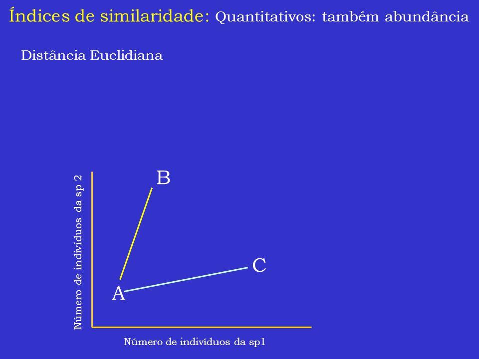 Índices de similaridade: Quantitativos: também abundância Distância Euclidiana Número de indivíduos da sp1 Número de indivíduos da sp 2 A B C