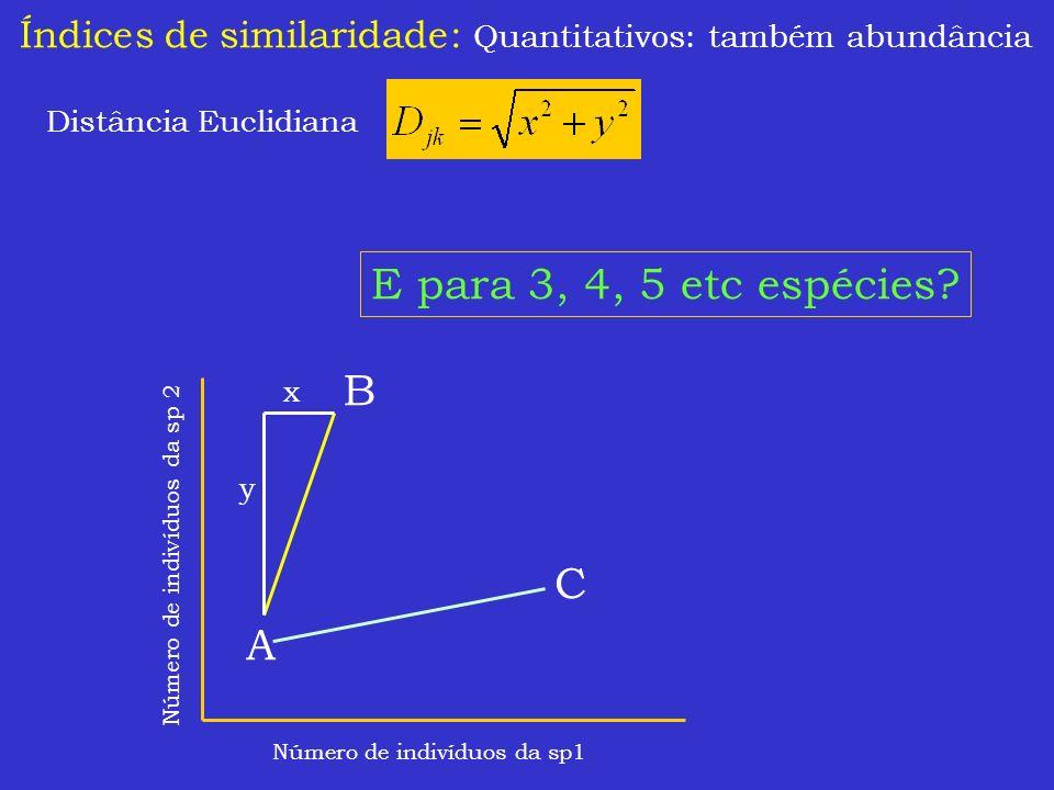 Índices de similaridade: Quantitativos: também abundância Distância Euclidiana Número de indivíduos da sp1 Número de indivíduos da sp 2 A B C x y E pa