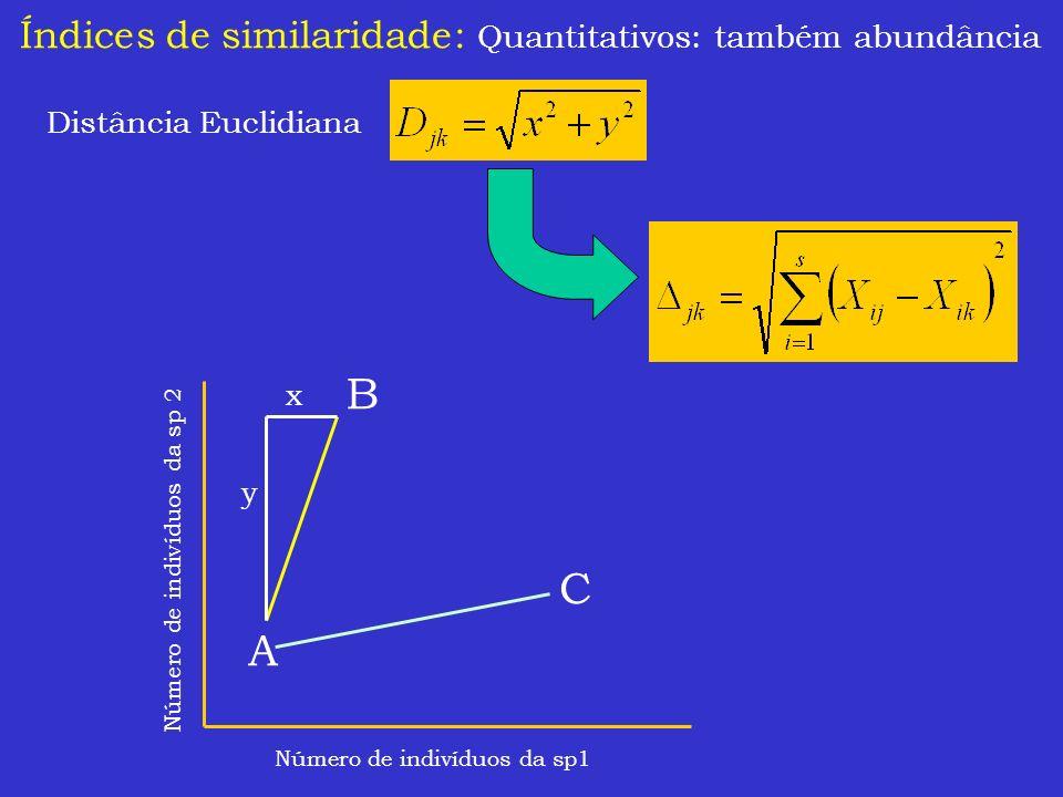 Índices de similaridade: Quantitativos: também abundância Distância Euclidiana Número de indivíduos da sp1 Número de indivíduos da sp 2 A B C x y