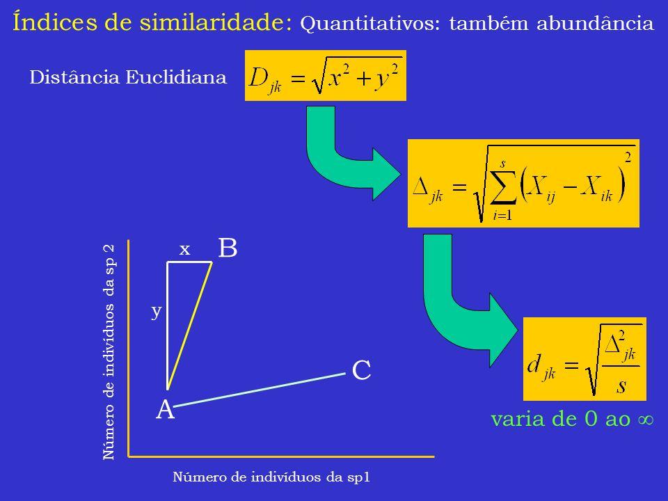 Índices de similaridade: Quantitativos: também abundância Distância Euclidiana Número de indivíduos da sp1 Número de indivíduos da sp 2 A B C x y vari