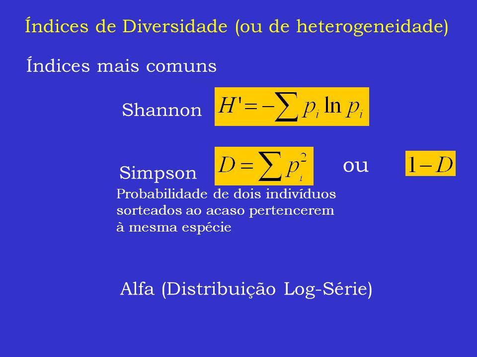 Índices de Diversidade (ou de heterogeneidade) Índices mais comuns Shannon Simpson Alfa (Distribuição Log-Série) ou Probabilidade de dois indivíduos s
