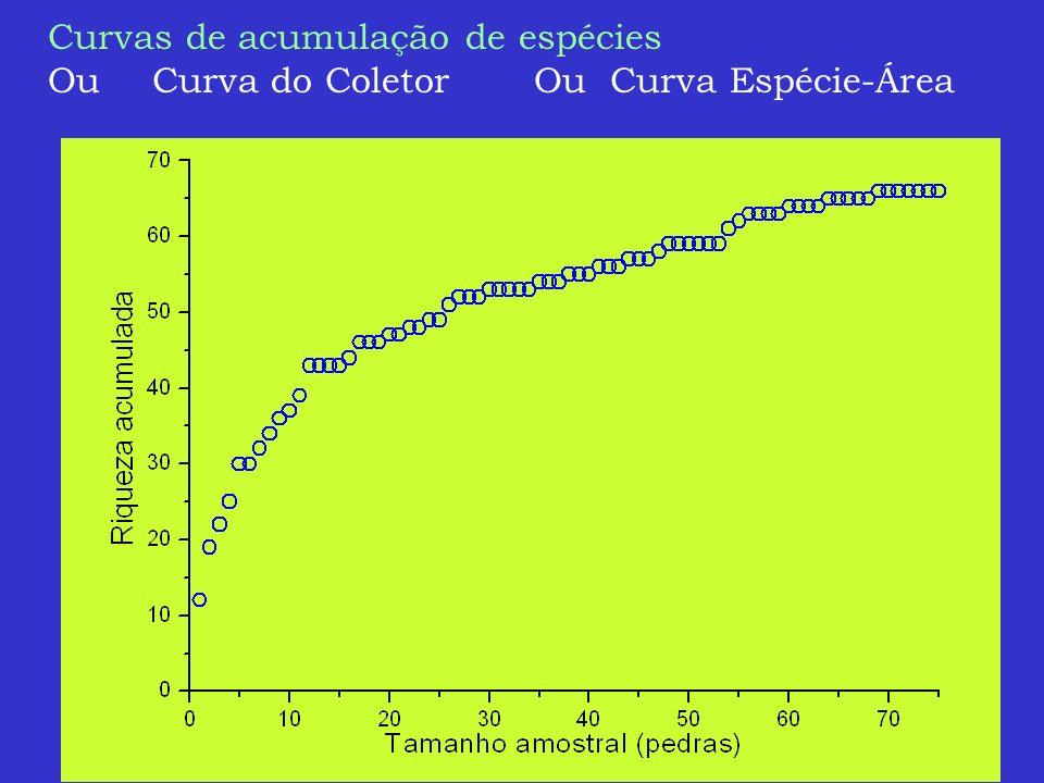 Curvas de acumulação de espécies Ou Curva do Coletor Ou Curva Espécie-Área
