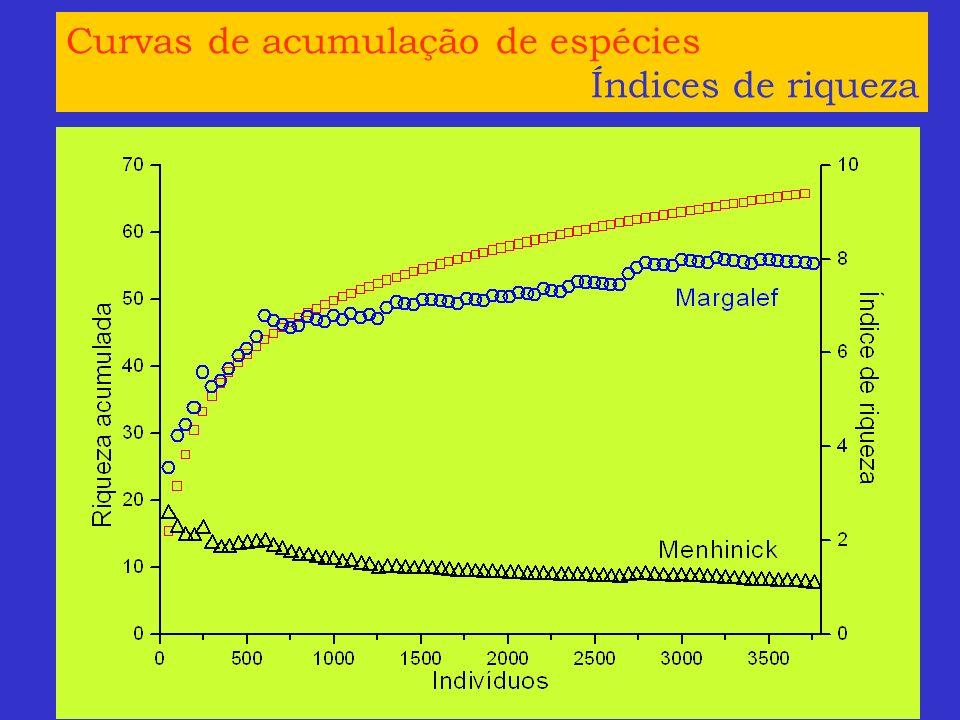 Curvas de acumulação de espécies Índices de riqueza