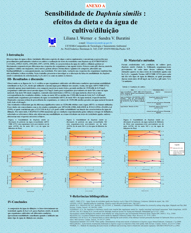 Sensibilidade de Daphnia similis : efeitos da dieta e da água de cultivo/diluição I-Introdução Diversos tipos de água e dieta ( incluindo diferentes e