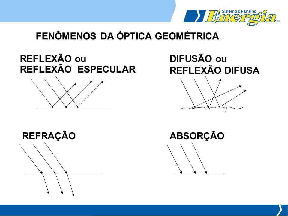 FENÔMENOS DA ÓPTICA GEOMÉTRICA REFLEXÃO ou REFLEXÃO ESPECULAR DIFUSÃO ou REFLEXÃO DIFUSA REFRAÇÃOABSORÇÃO