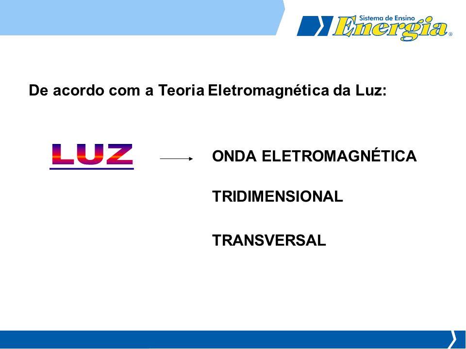 De acordo com a Teoria Eletromagnética da Luz: ONDA ELETROMAGNÉTICA TRIDIMENSIONAL TRANSVERSAL