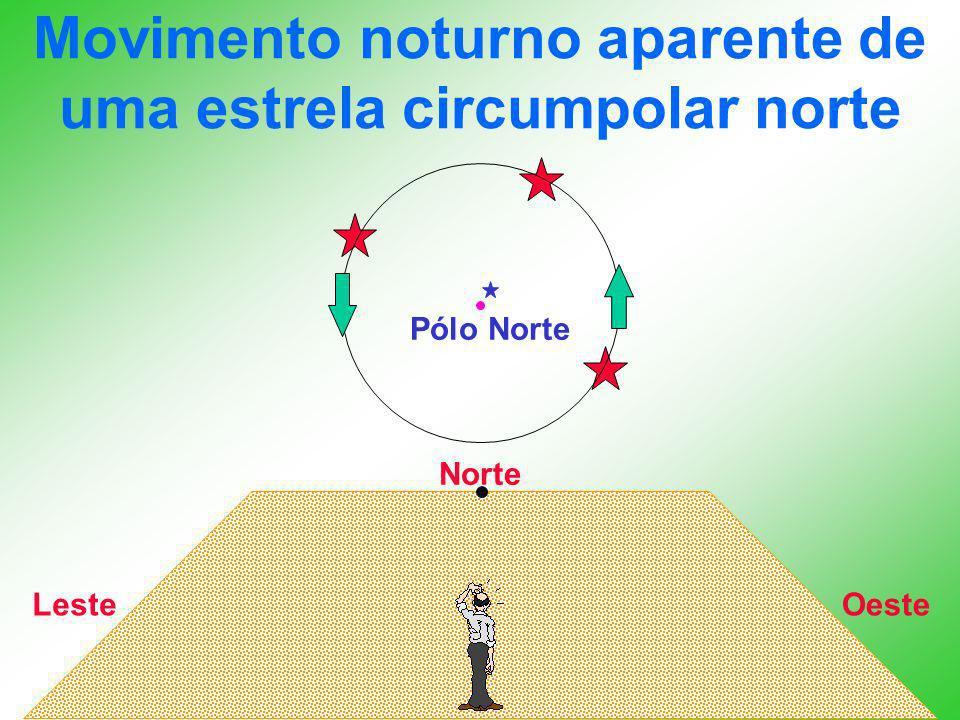 Movimento noturno aparente de uma estrela circumpolar norte Norte OesteLeste Pólo Norte