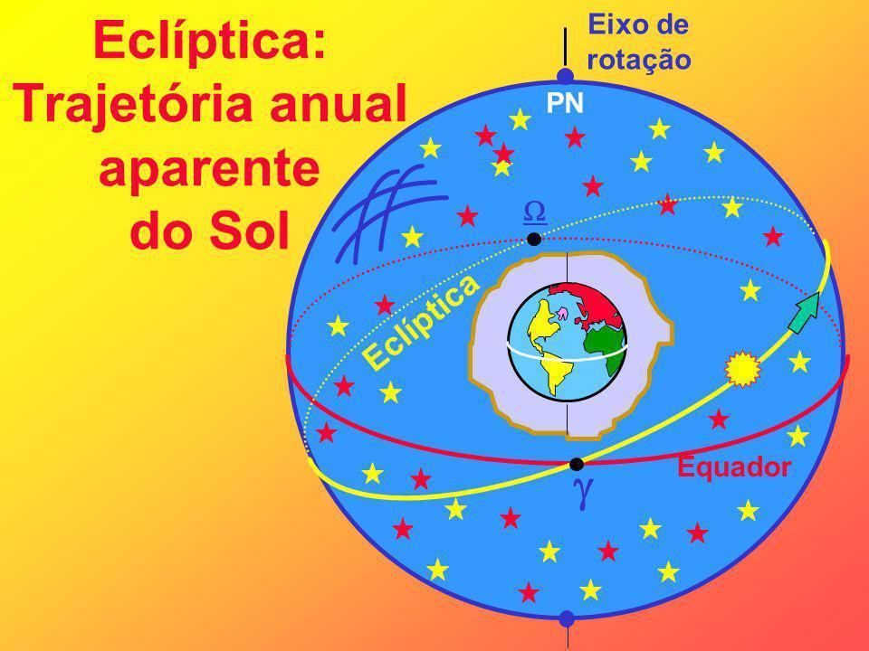 Eclíptica: Trajetória anual aparente do Sol Eixo de rotação Equador PN Eclíptica