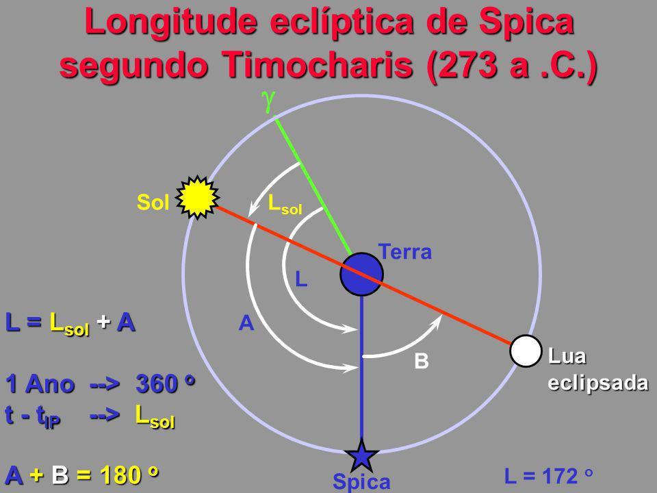 Longitude eclíptica de Spica segundo Timocharis (273 a.C.) Terra Spica L SolL sol A Luaeclipsada B L = L sol + A 1 Ano --> 360 o t - t IP --> L sol A