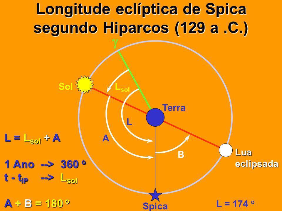 Longitude eclíptica de Spica segundo Hiparcos (129 a.C.) Luaeclipsada Sol Terra Spica L L sol A B L = L sol + A 1 Ano --> 360 o t - t IP --> L sol A + B = 180 o L = 174 o