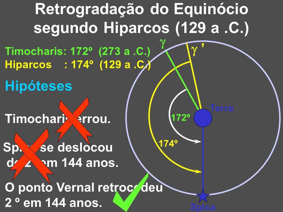 Hipóteses Timocharis errou. Spica se deslocou de 2º em 144 anos. O ponto Vernal retrocedeu 2 º em 144 anos. 174º Retrogradação do Equinócio segundo Hi