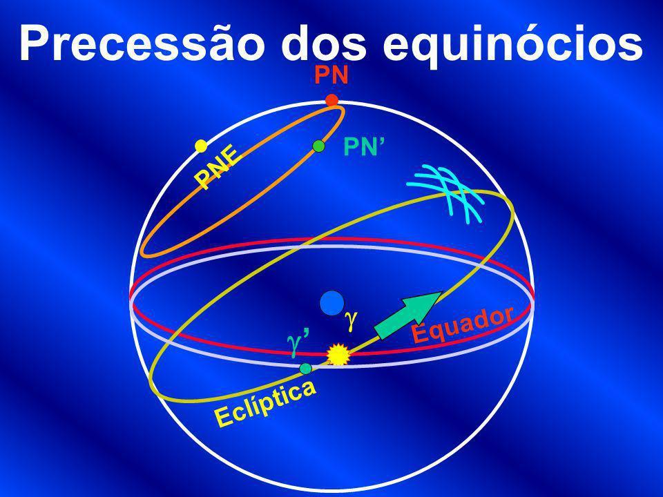 Precessão dos equinócios Equador Eclíptica PN PNE PN