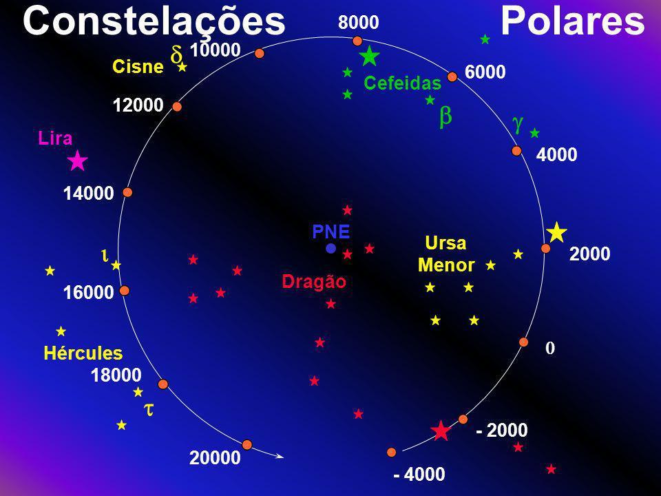 ConstelaçõesPolares 2000 - 2000 - 4000 Dragão Ursa Menor 4000 6000 8000 Cefeidas 10000 12000 14000 Cisne Lira 16000 18000 20000 Hércules PNE