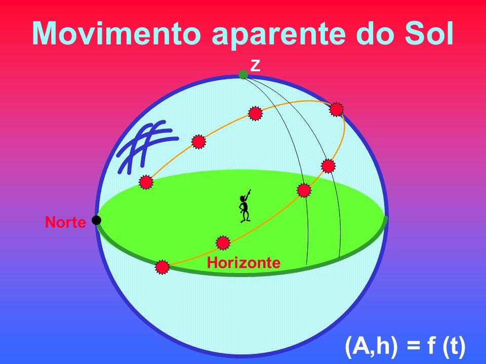 Movimento aparente do Sol Z Horizonte Norte (A,h) = f (t)
