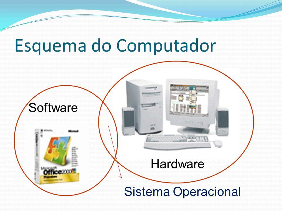 Esquema do Computador Hardware Software Sistema Operacional