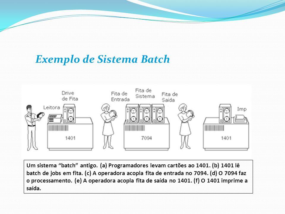 Exemplo de Sistema Batch Um sistema batch antigo. (a) Programadores levam cartões ao 1401. (b) 1401 lê batch de jobs em fita. (c) A operadora acopla f