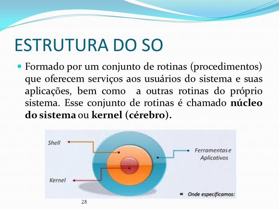 28 ESTRUTURA DO SO Formado por um conjunto de rotinas (procedimentos) que oferecem serviços aos usuários do sistema e suas aplicações, bem como a outr