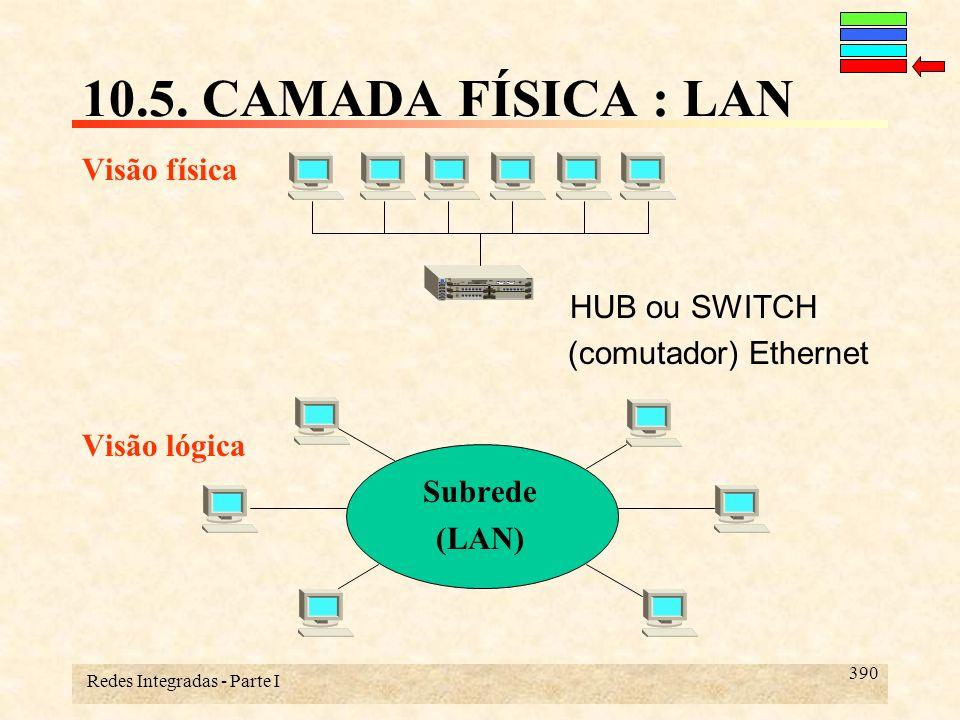 Redes Integradas - Parte I 390 10.5. CAMADA FÍSICA : LAN Visão física HUB ou SWITCH (comutador) Ethernet Visão lógica Subrede (LAN)