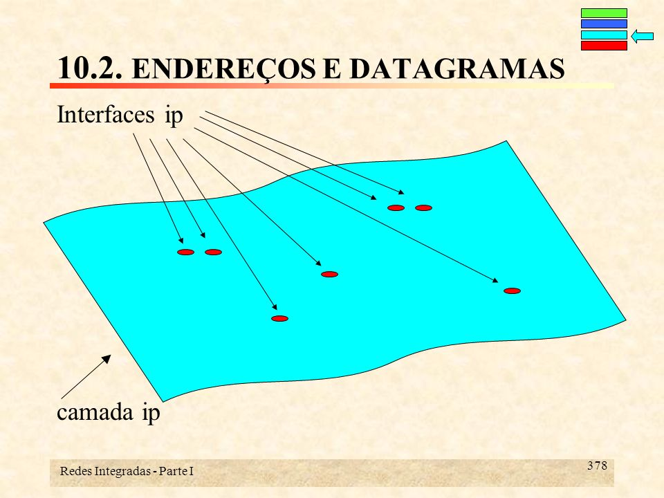 Redes Integradas - Parte I 378 10.2. ENDEREÇOS E DATAGRAMAS Interfaces ip camada ip