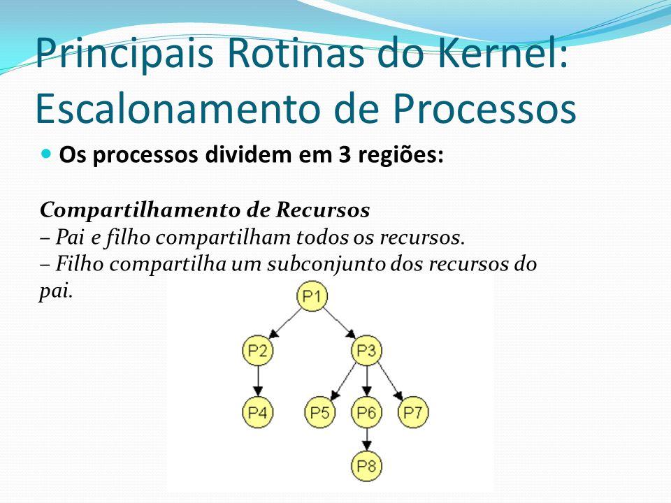 Principais Rotinas do Kernel: Escalonamento de Processos Os processos dividem em 3 regiões: Compartilhamento de Recursos – Pai e filho compartilham to