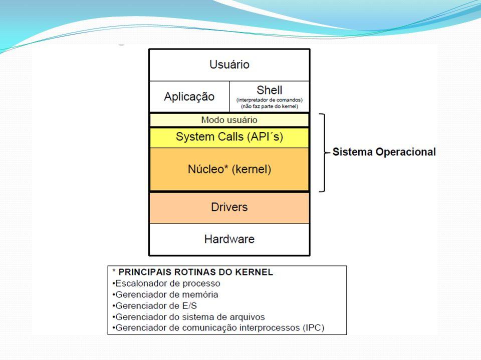 Principais Rotinas do Kernel: Escalonamento de Processos PCB contém seguintes informações Estado do Processo.