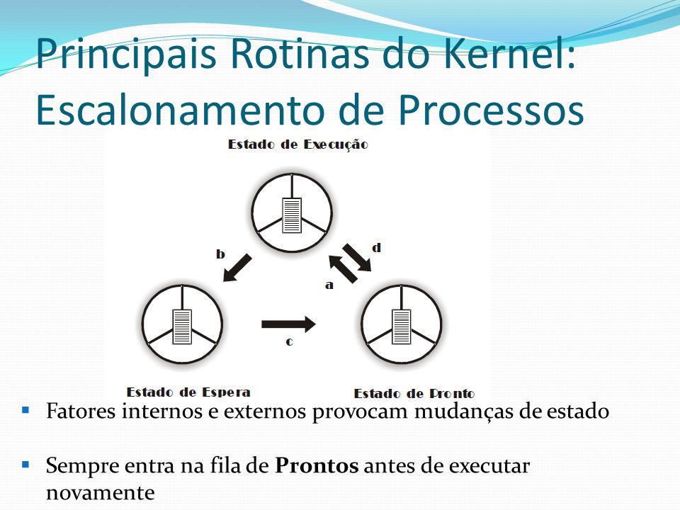 Principais Rotinas do Kernel: Escalonamento de Processos Fatores internos e externos provocam mudanças de estado Sempre entra na fila de Prontos antes