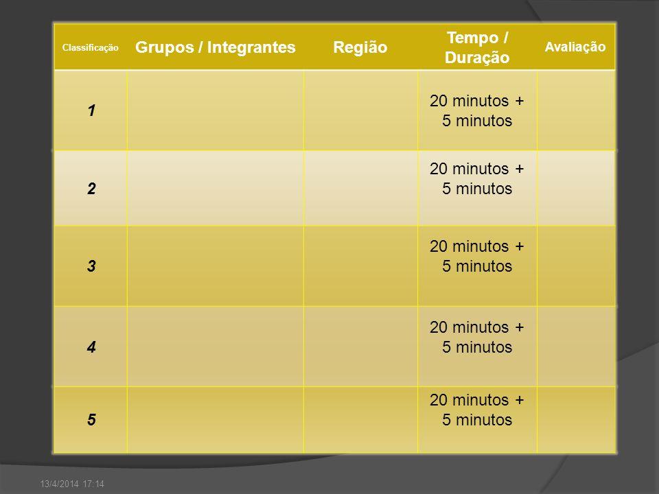 Classificação Grupos / IntegrantesRegião Tempo / Duração Avaliação 1 20 minutos + 5 minutos 2 3 4 5