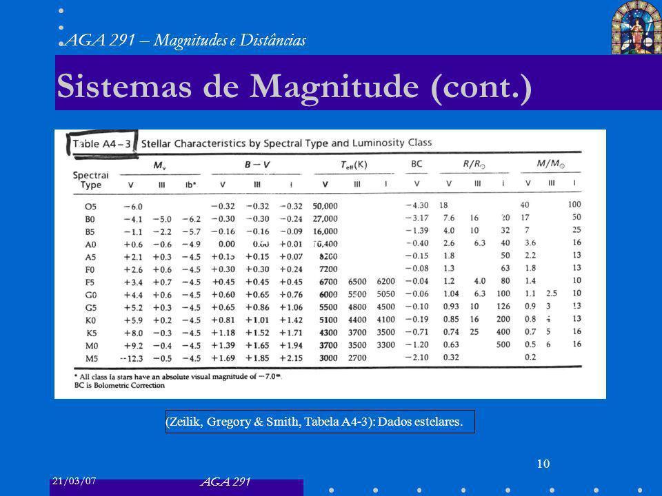 21/03/07 AGA 291 AGA 291 – Magnitudes e Distâncias 10 Sistemas de Magnitude (cont.) Text (Zeilik, Gregory & Smith, Tabela A4-3): Dados estelares.