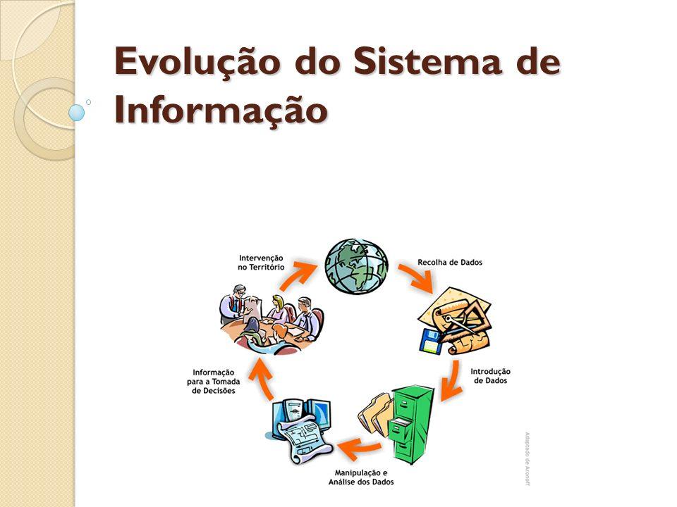 Evolução do Sistema de Informação