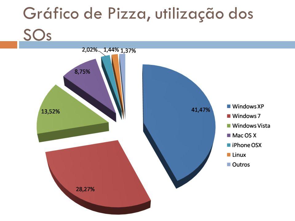 Gráfico de Pizza, utilização dos SOs